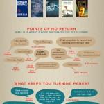 Spoiler Alert: Why We Abandon Books