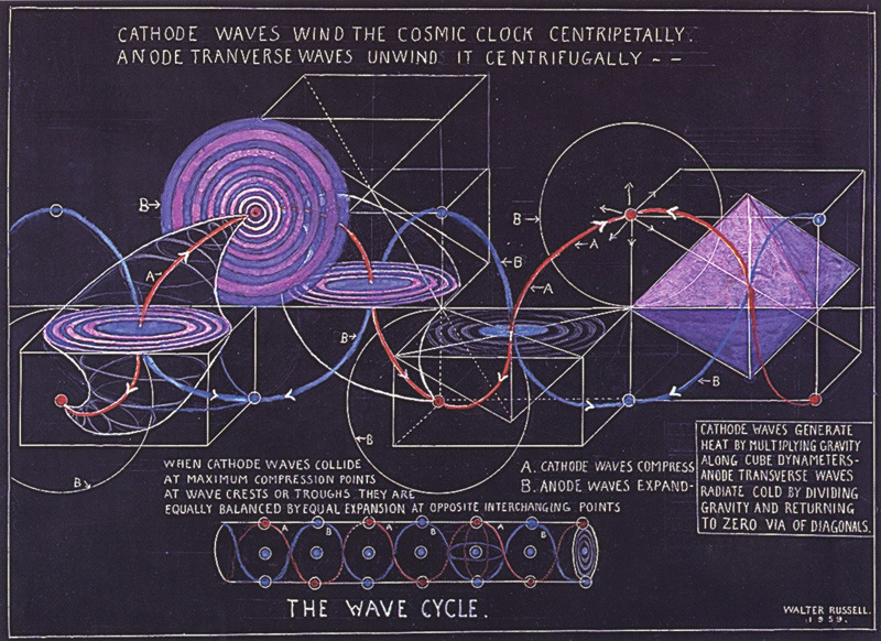 Inscrutable  But Beautiful U2014walter Russell U2019s New Age Diagrams