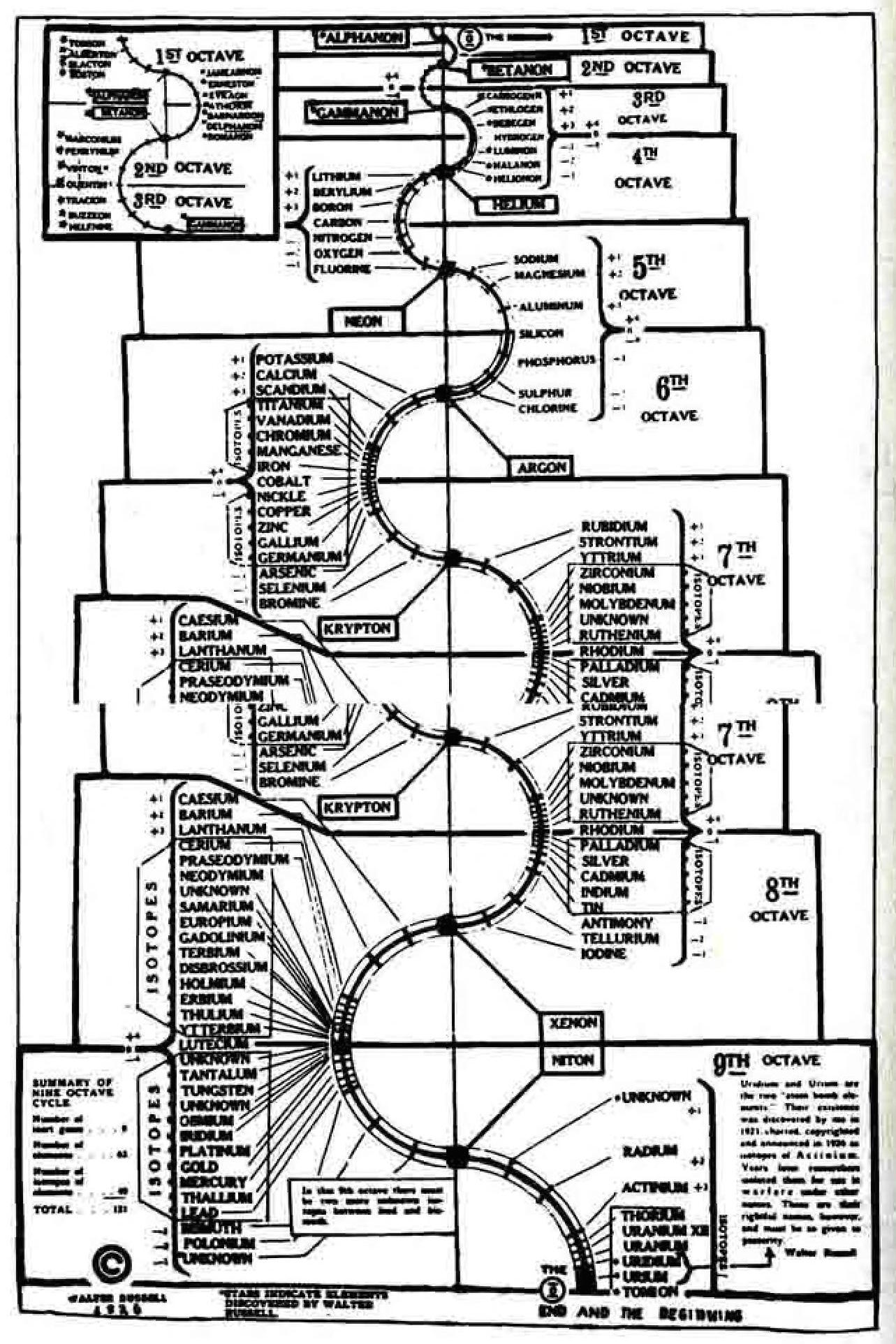 Inscrutable But Beautifulwalter Russells New Age Diagrams Two Way Lighting Diagram Quotes Pics Walterrussell Thesecretoflight 0140
